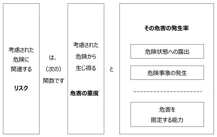 リスク要素(日本語)
