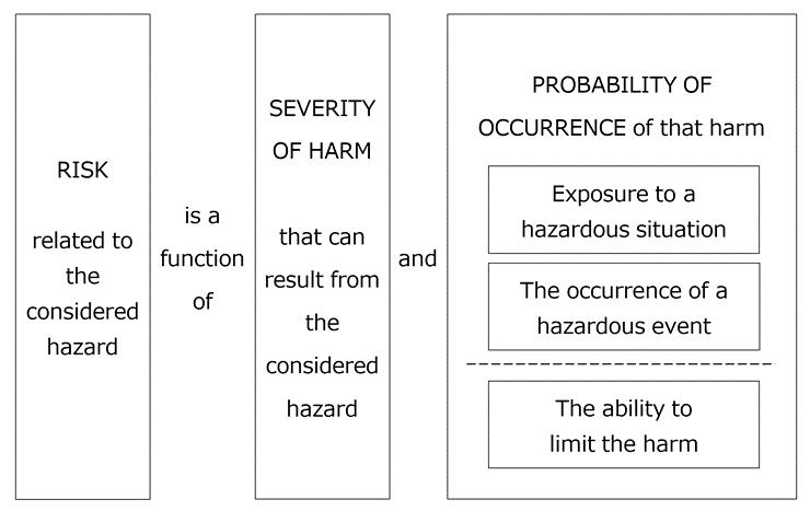 リスク要素(英語)